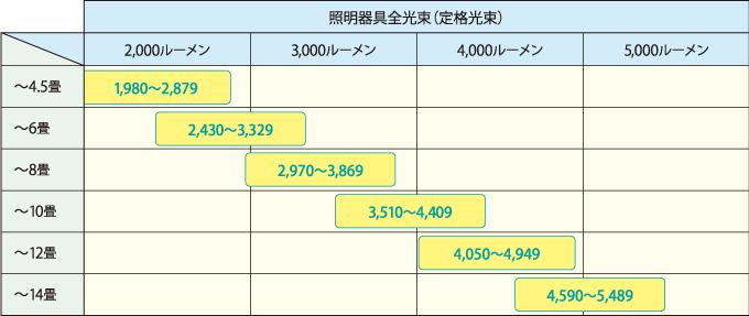 LEDペンダントライトの適用畳数の表示基準